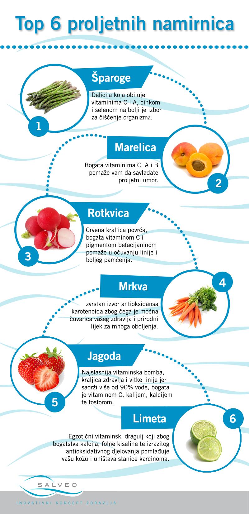 Top 6 proljetnih namirnica